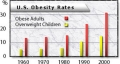 Obesity rates in the U.S.