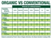 Nutritional differences between organic vs conventional farming methods