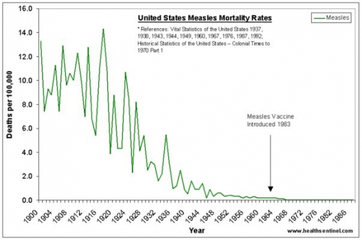 Vaccination doesn't work--measles